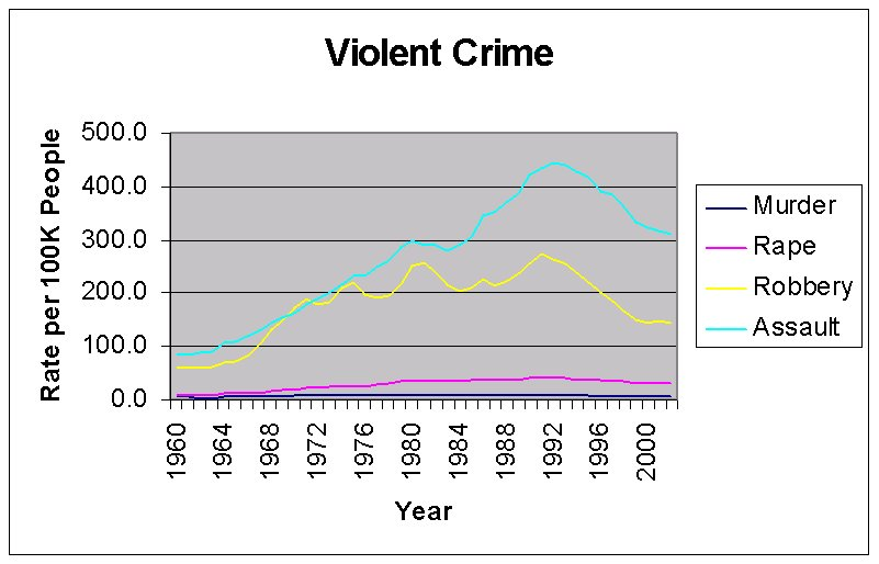 US violent crime rates.